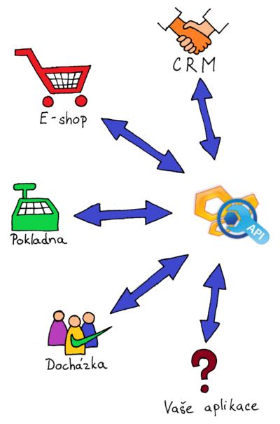 Schéma použití FlexiBee API