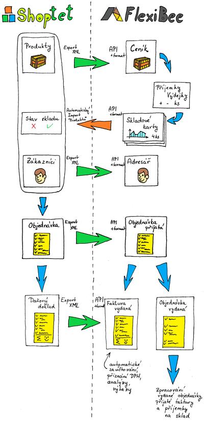 Schéma možných propojení Shoptetu a FlexiBee